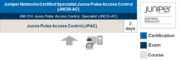 Junos Pulse AC Learning Path