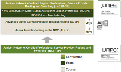 Service Provider Routing and Switching Support Learning Path